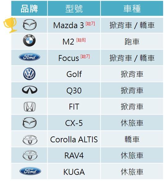 ▲汽車首購族討論車型排行榜[註5]