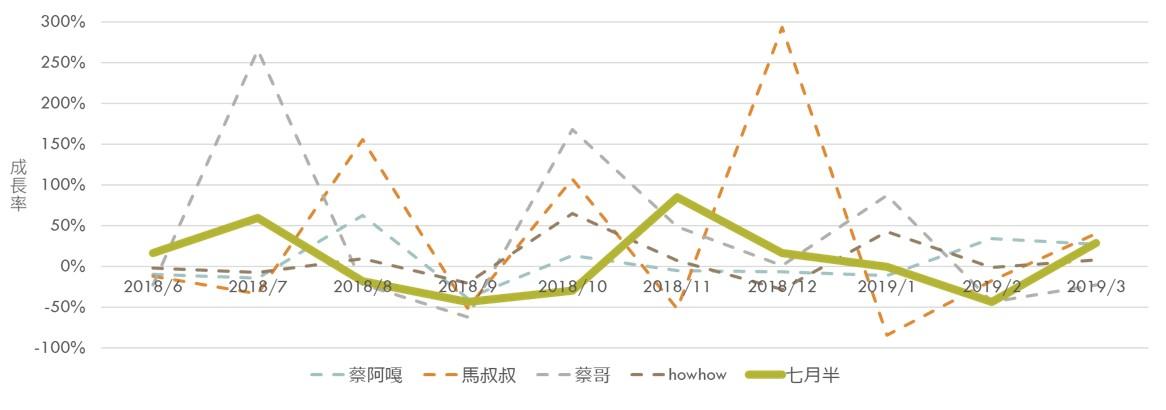 《蔡阿嘎/HowHow/馬叔叔/蔡哥》月平均觀看次數成長率趨勢圖