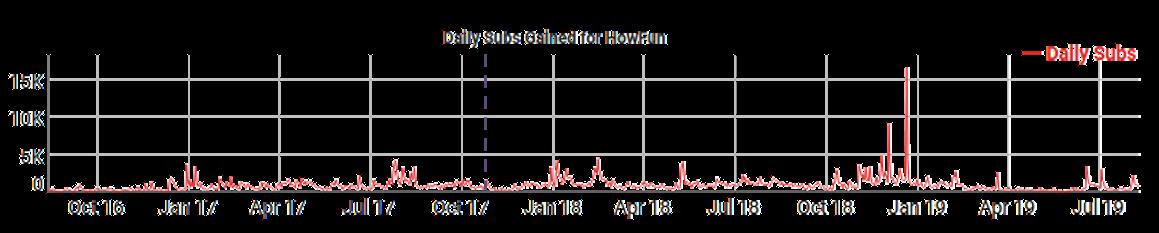 《HowFun》日訂閱新增數