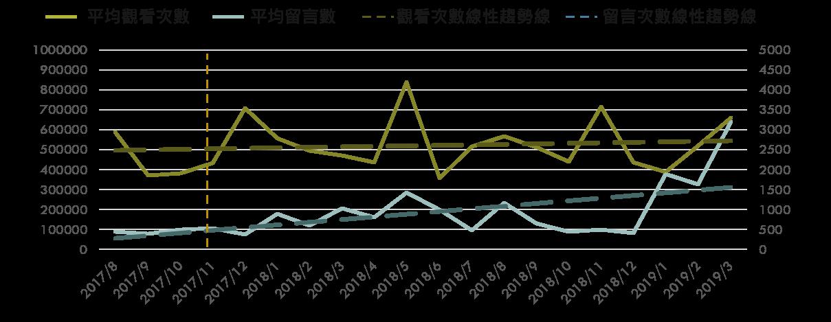 《蔡阿嘎》影片留言/觀看次數月趨勢圖
