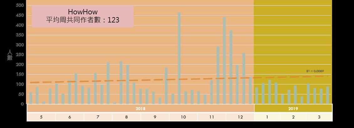 《HowHow》每周共同作者數趨勢圖