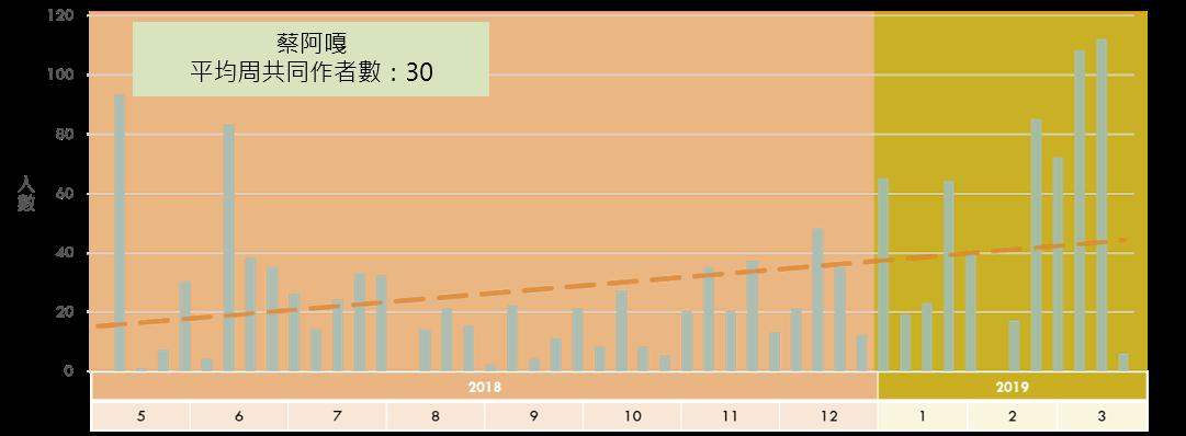 《蔡阿嘎》每周共同作者數趨勢圖