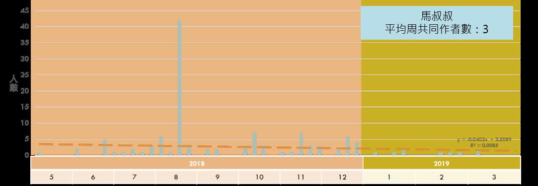 《馬叔叔》每周共同作者數趨勢圖