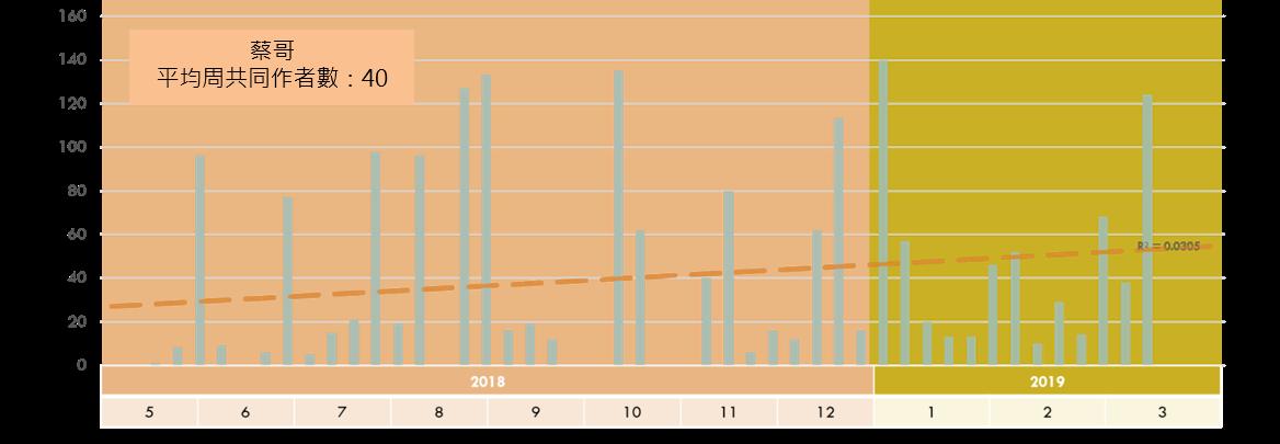 《蔡哥》每周共同作者數趨勢圖
