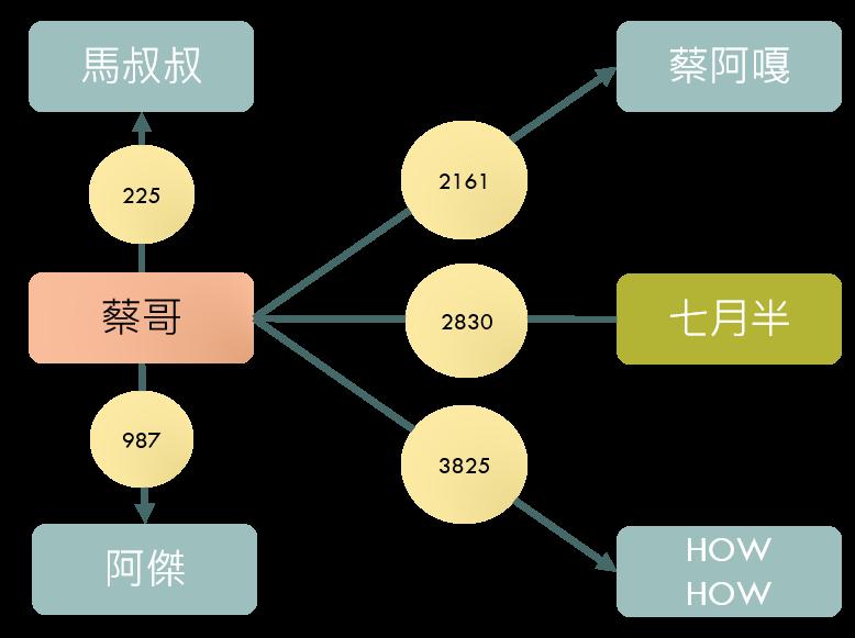 《蔡哥》與其他成員的共同作者數 (資料期間:2018/11~2019/3)
