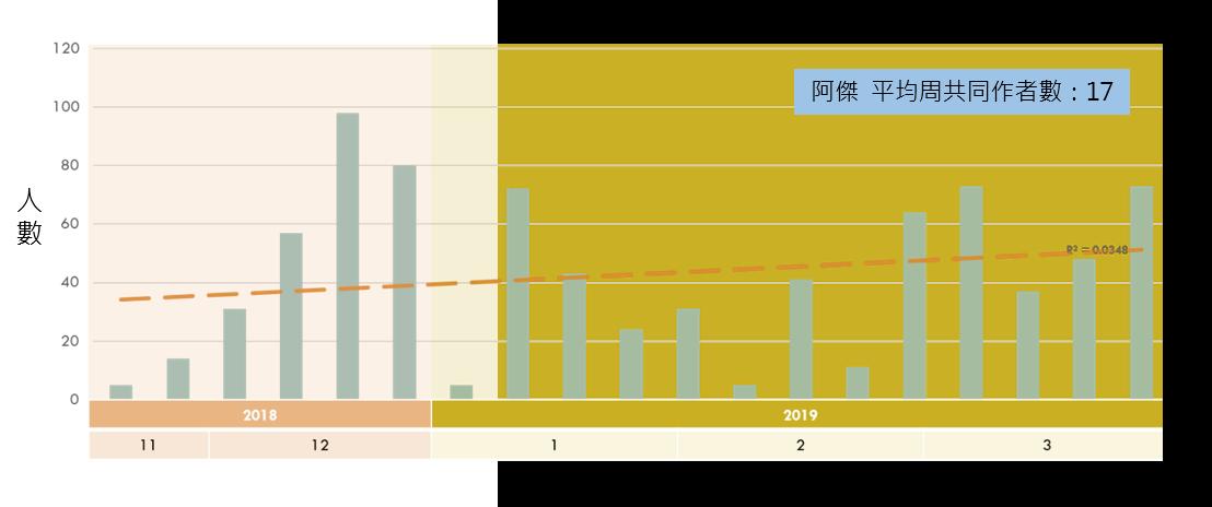 《阿傑》每周共同作者數趨勢圖