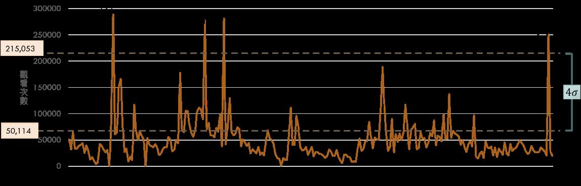 《七月半》觀看次數日趨勢圖