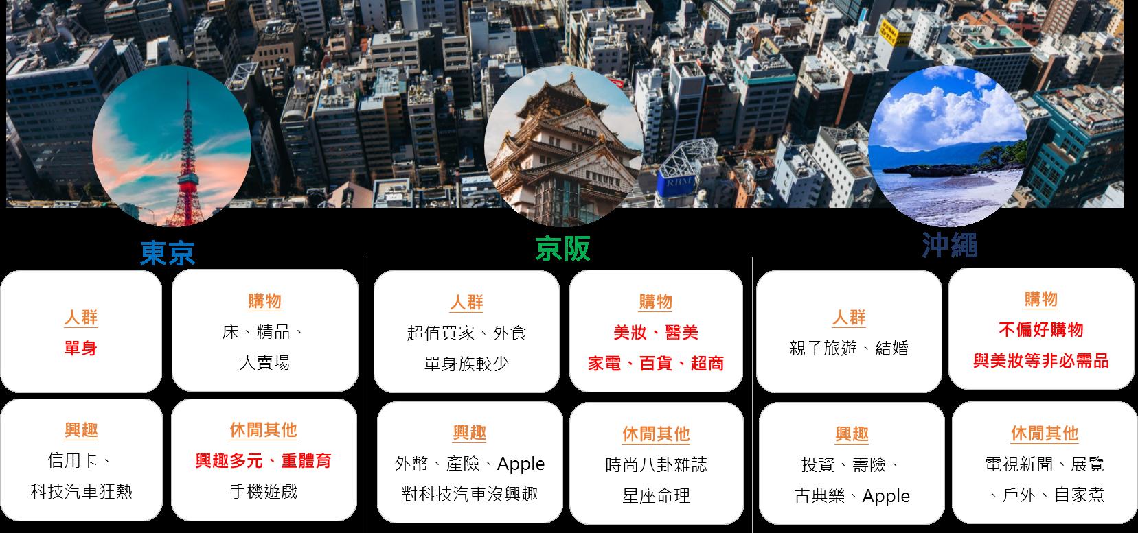 日本旅遊三地區行銷洞察