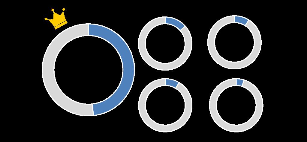 ▲眼鏡市場前五大網站聲量占比
