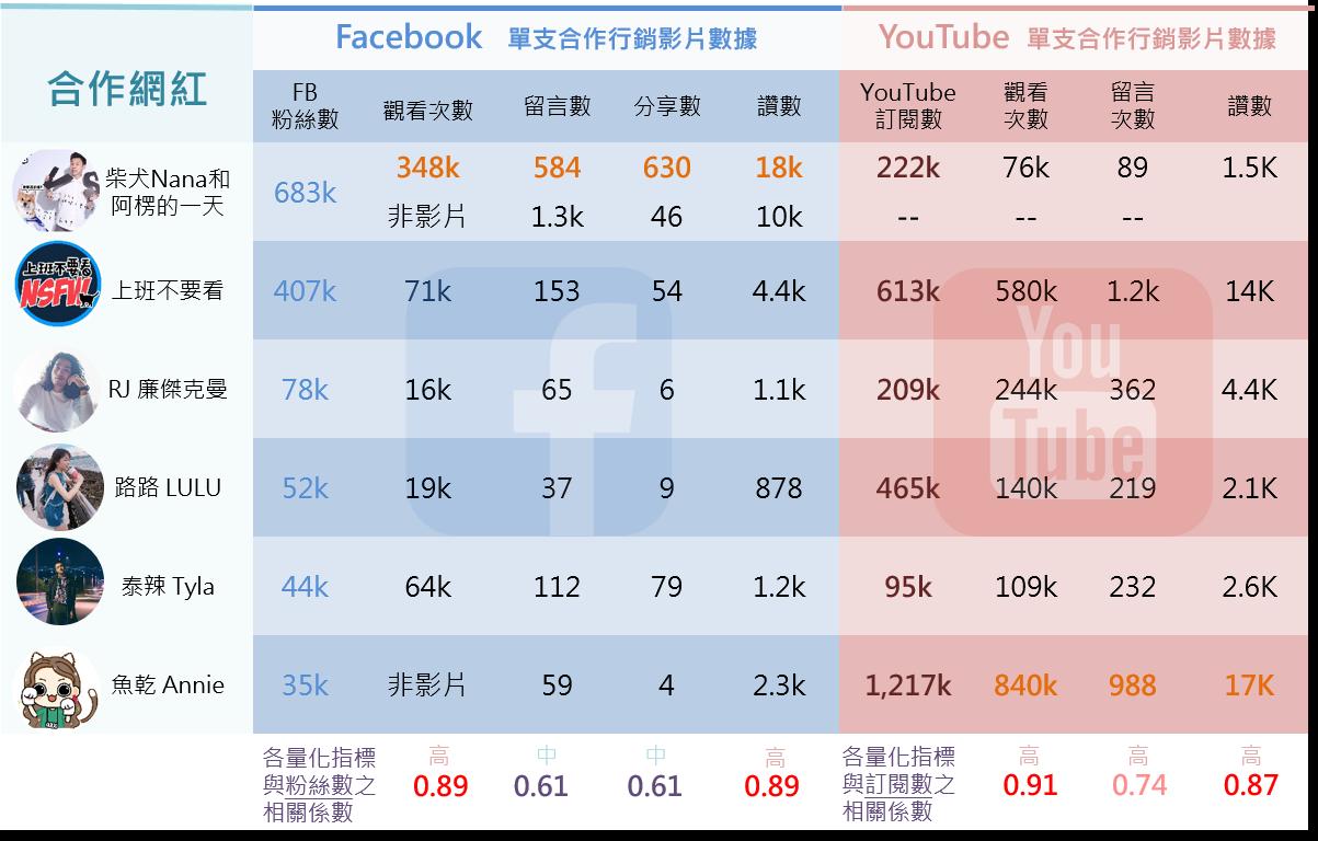 ▲ NITORI與網紅合作行銷之社群數據一覽表(實際值)