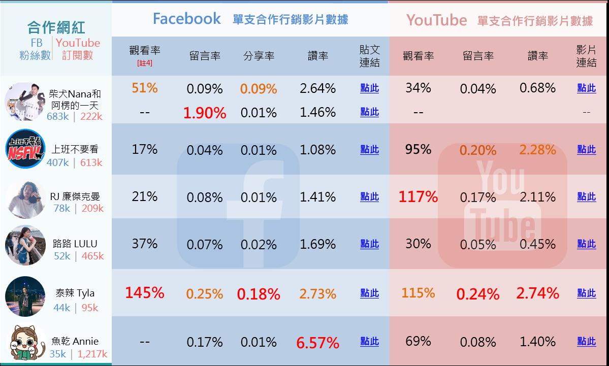 ▲ NITORI與網紅合作行銷之社群數據一覽表(比較值)