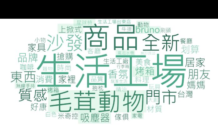▲ 生活工場品牌及商品討論內容之文字雲 (詞頻數)
