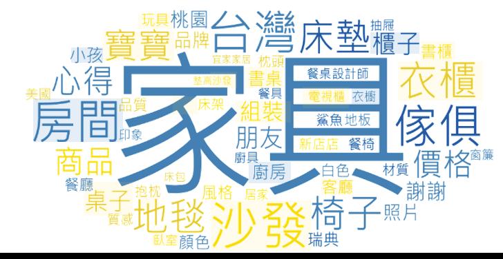 ▲IKEA品牌及商品討論內容之文字雲 (詞頻數)