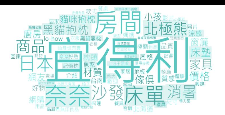 ▲ NITORI品牌及商品討論內容之文字雲 (詞頻數)