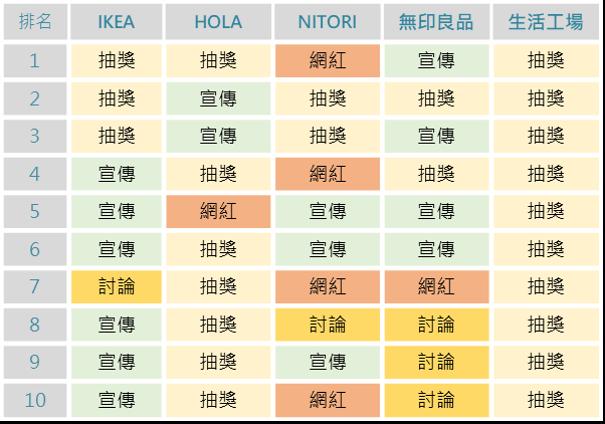 ▲各品牌TOP 10熱門文章類型
