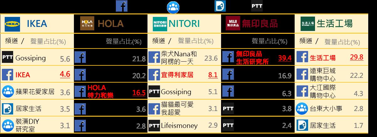 ▲各品牌聲量(含抽獎文)占比前5名頻道排行榜