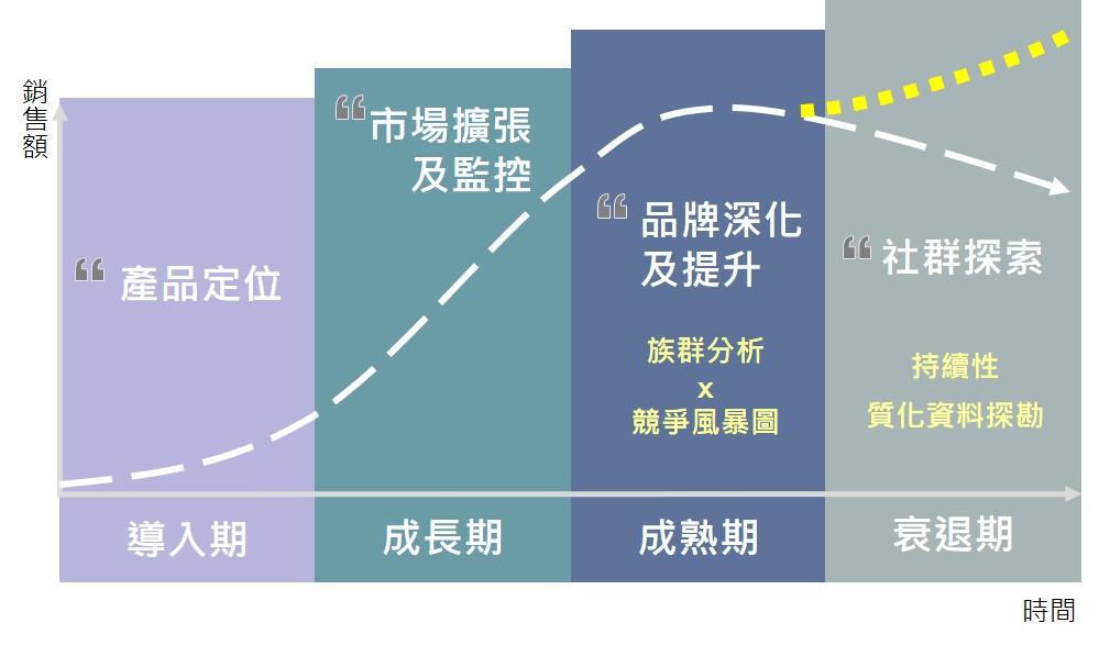 ▲產品生命週期各階段社群策略方向