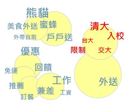 ▲自動化議題分布圖:以各家外送平台為例
