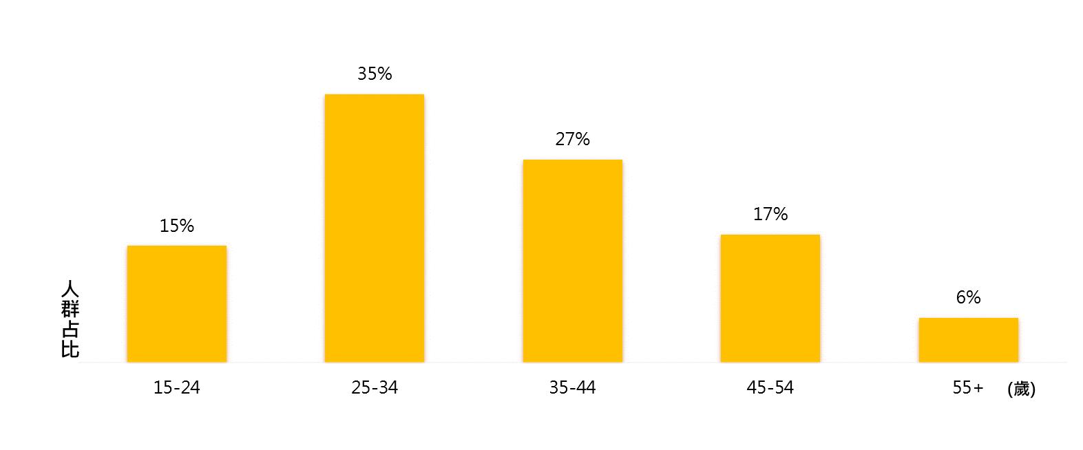 ▲三大保養品關注者 整體年齡占比長條圖