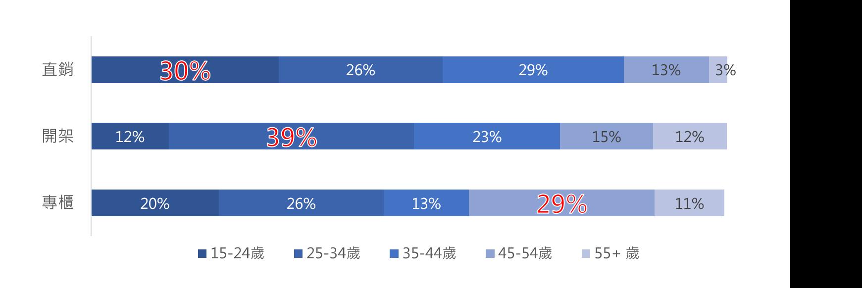▲三大保養品通路關注者 各別年齡占比
