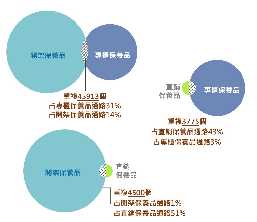 ▲三大保養品通路人群交叉重疊率