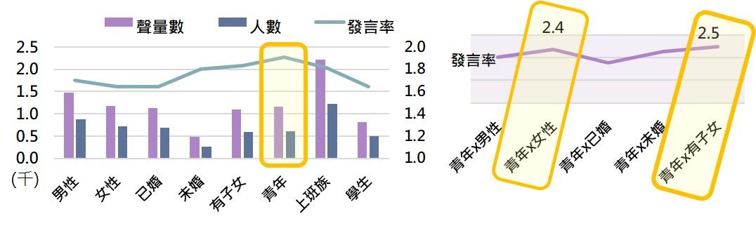 ▲族群分析長條圖(可識別作者數:2,546)與族群交叉分析折線圖