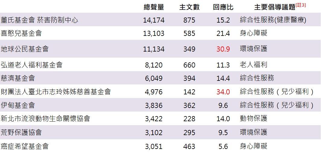 ▲ 公益慈善基金會[註2]臉書粉專聲量排行榜(前10名)