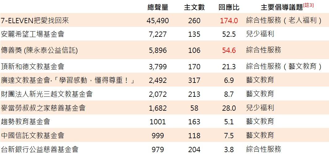 ▲ 企業慈善基金會[註2]臉書粉專聲量排行榜(前10名)