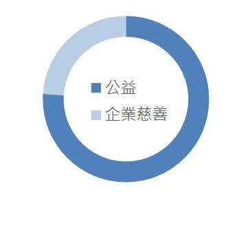 ▲ 50大基金會類型之名額佔比圖