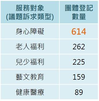 ▲ 我國現有公益團體(基金會)前5大議題訴求類型 (資料來源:台灣公益資訊中心,未納入綜合性與未標記者)