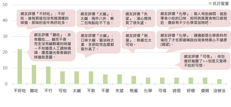 ▲六款聯名零食的負評用詞聲量排名與文本摘錄