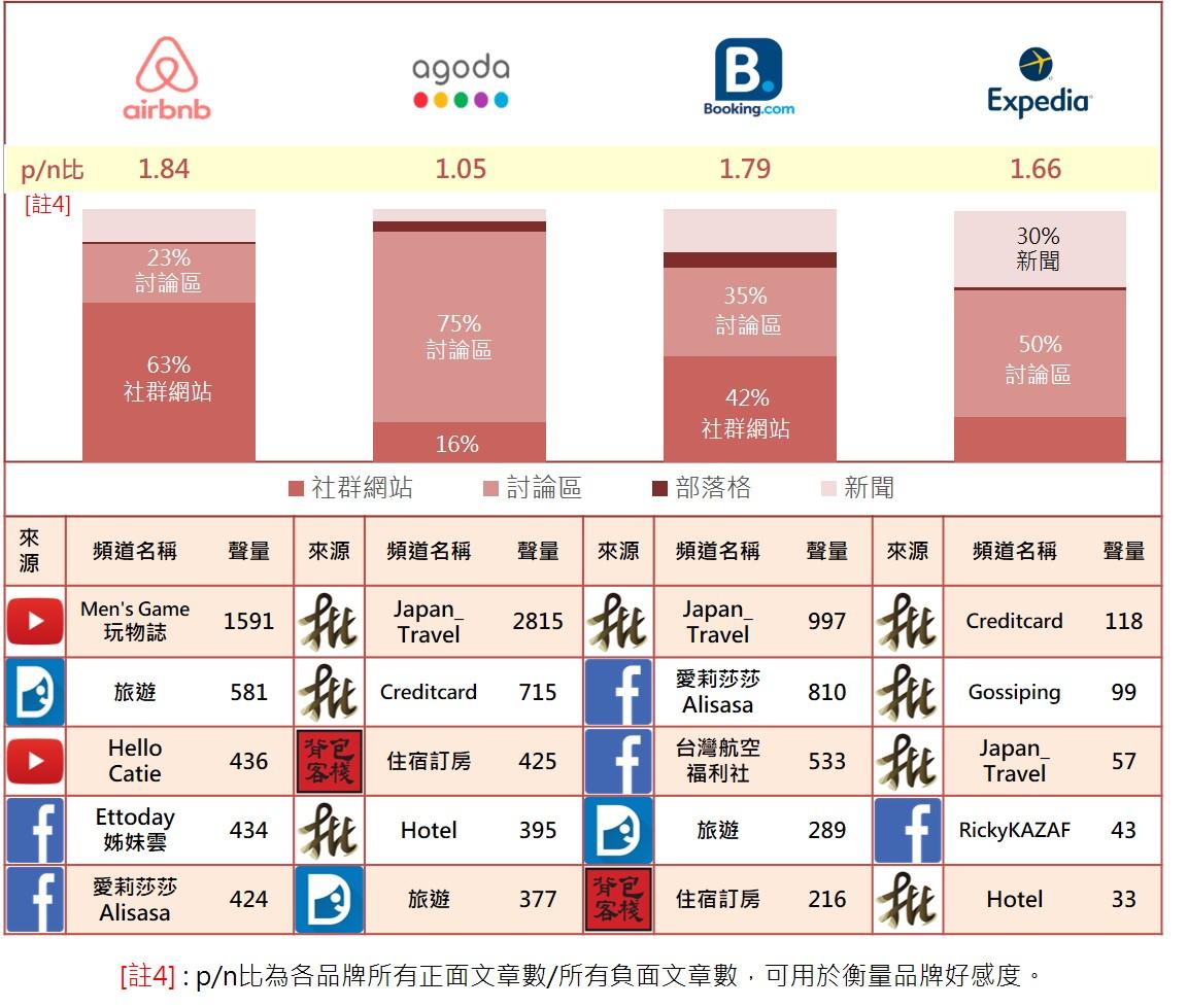 ▲各品牌聲量來源管道佔比與前五大聲量來源頻道