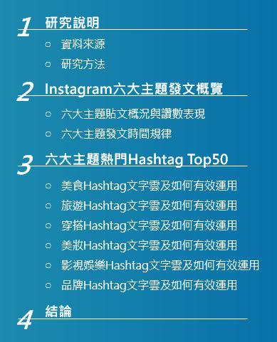 ▲2019 Instagram熱門#Hashtag分析