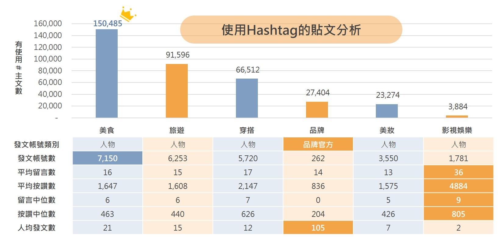 ▲使用Hashtag的貼文分析