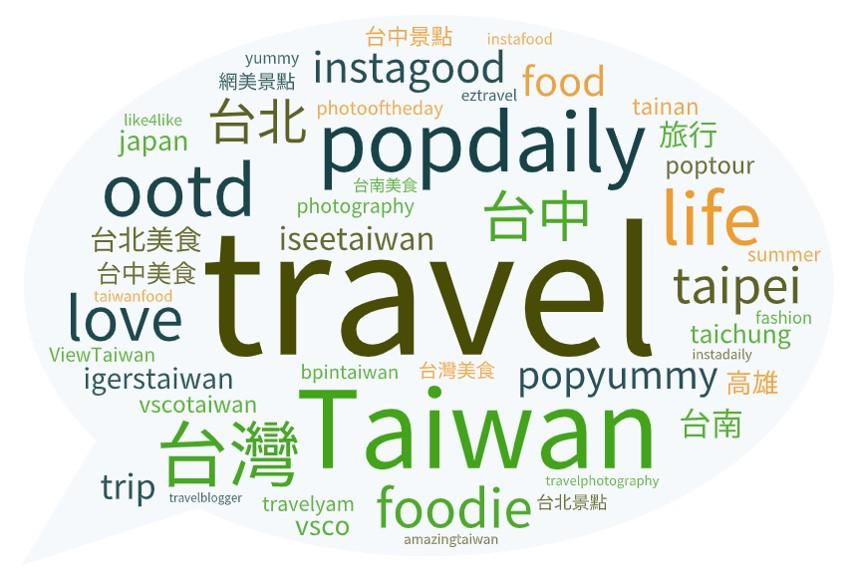 ▲旅遊主題熱門Hashtag文字雲