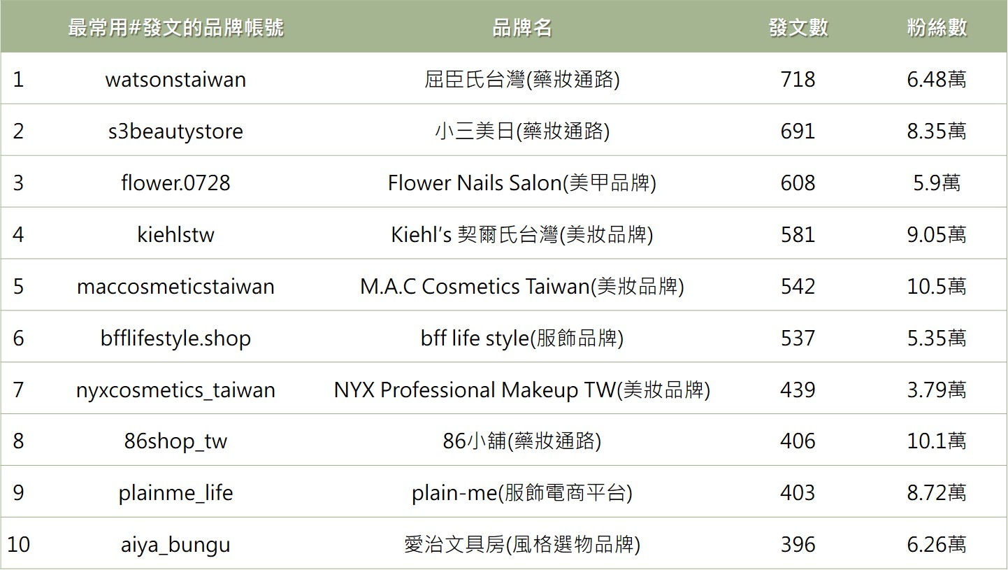 ▲最愛用Hashtag發文品牌列表