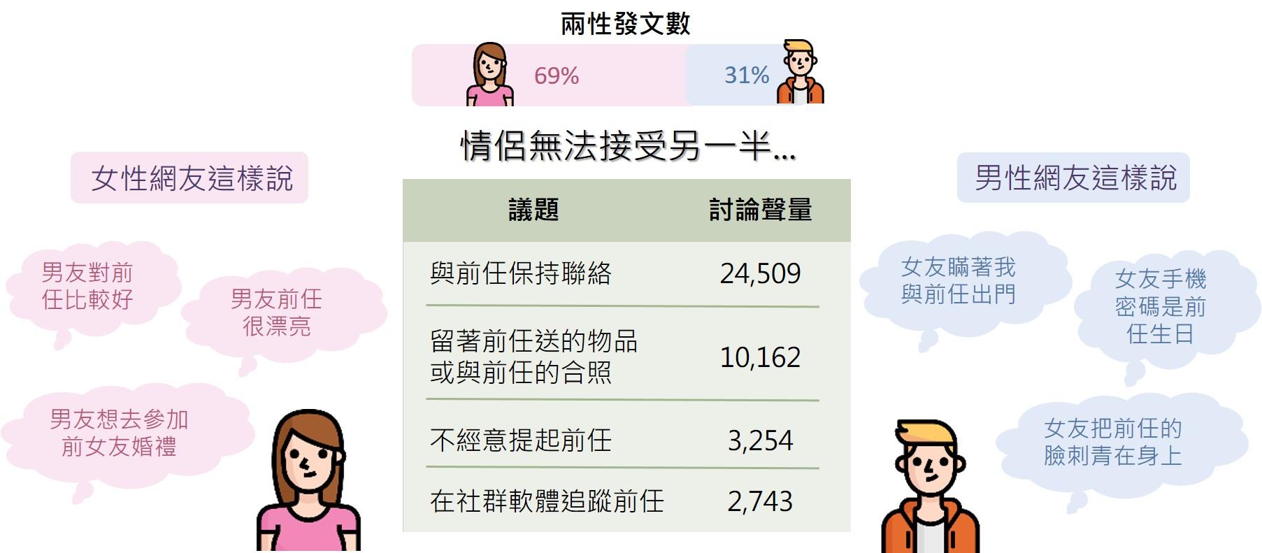 ▲「前任」議題聲量與男女發文比例