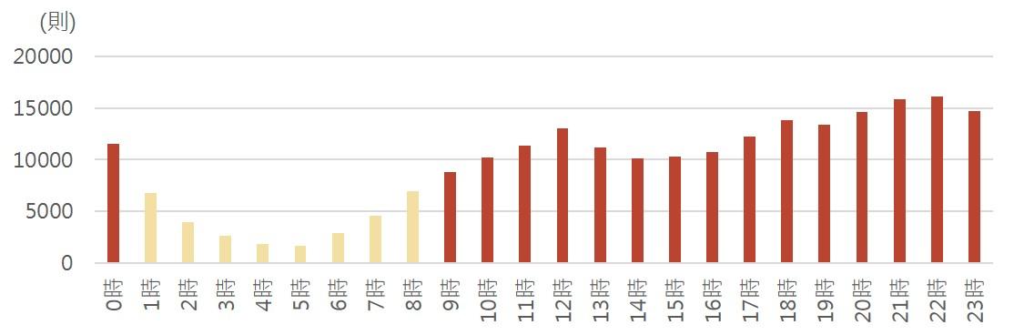 ▲2019年航空業小時聲量長條圖