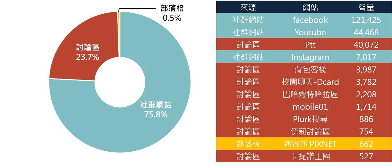 ▲航空業聲量來源管道占比圖(左)與十大熱門來源網站排行(右)