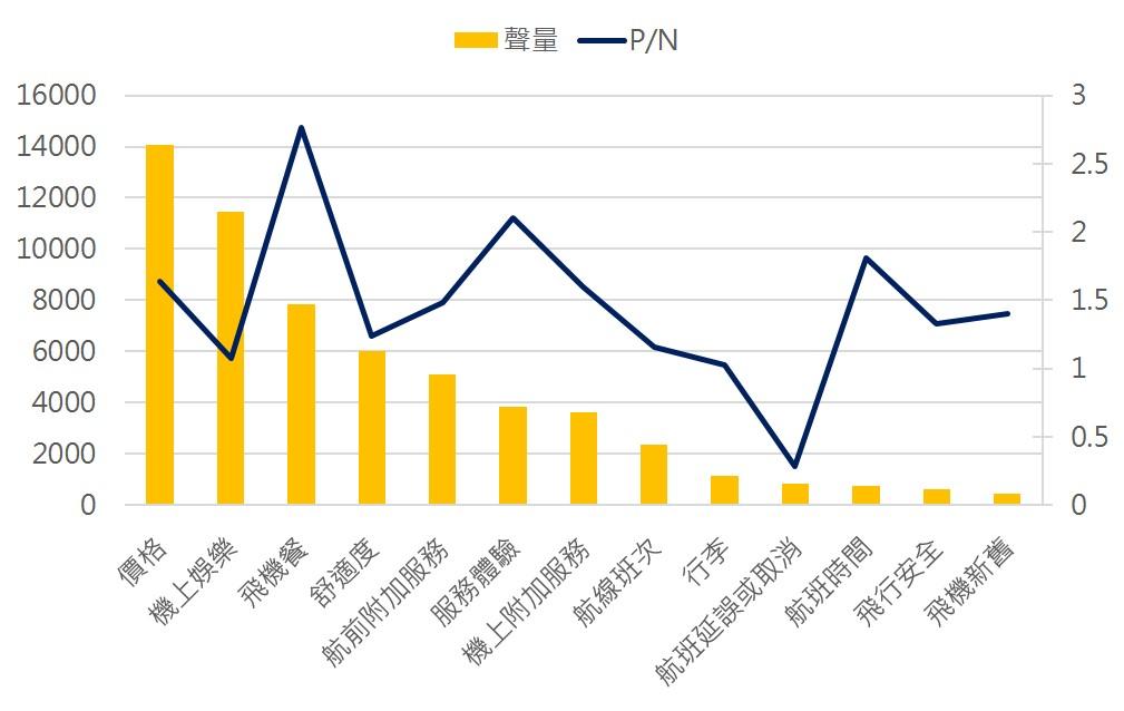 ▲2019年航空業購票因素維度分析圖