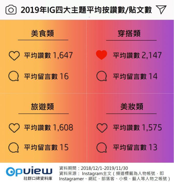 2019年IG四大主題平均按讚數/貼文數