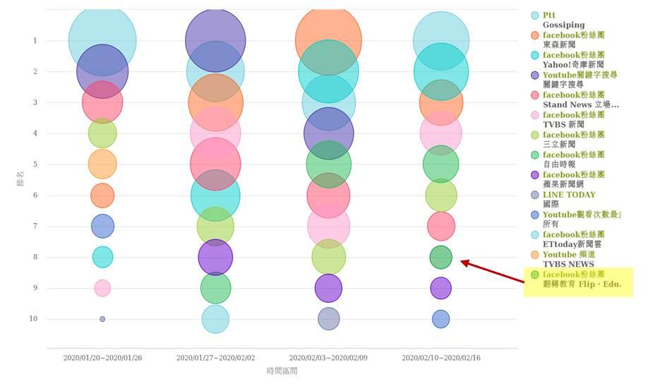 新冠肺炎疫情消息傳播趨勢氣泡圖