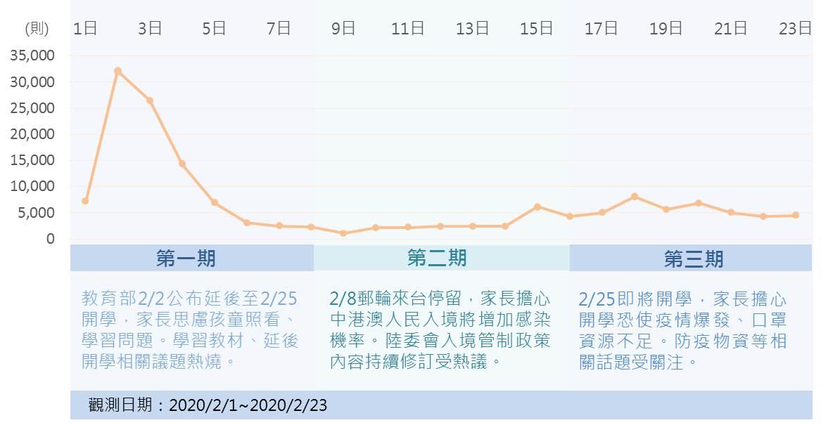 新冠(武漢)肺炎開學議題聲量趨勢圖