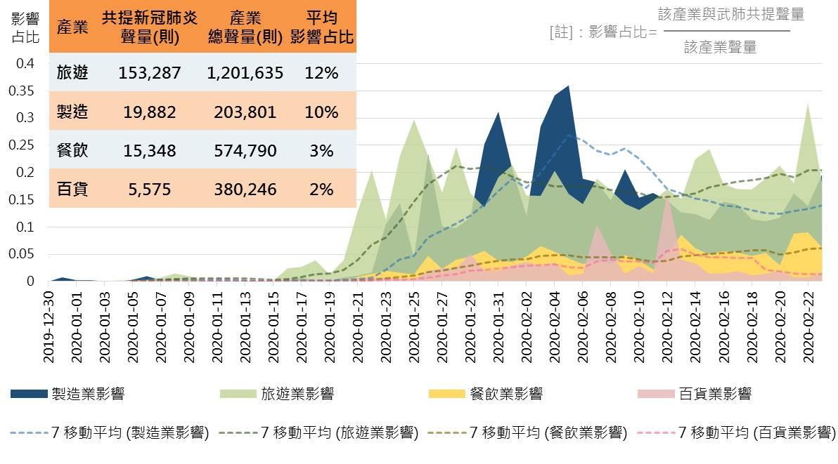 新冠(武漢)肺炎對各產業影響占比趨勢圖