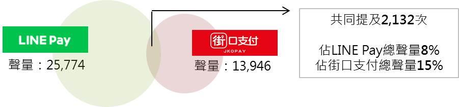 LINE Pay x 街口支付共提次數文氏圖