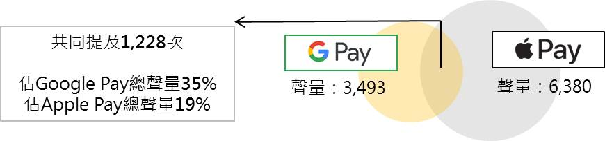 Google Pay x Apple Pay共提次數文氏圖