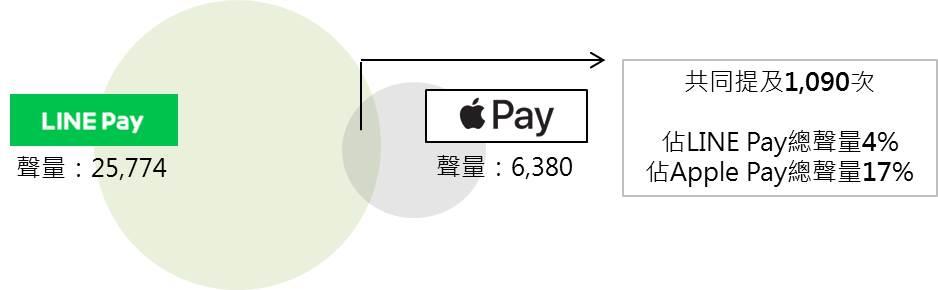 LINE Pay x Apple Pay共提次數文氏圖