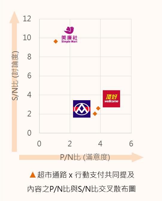 超市通路 x 行動支付共同提及 內容之P/N比與S/N比交叉散布圖
