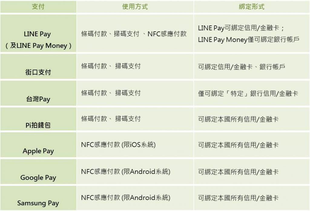 本期資料分析所收錄之通用型行動支付列表