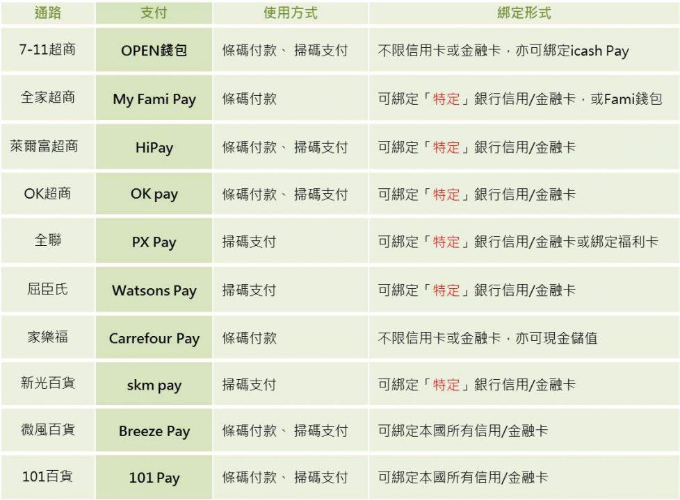 本期資料分析所收錄之限定型行動支付列表